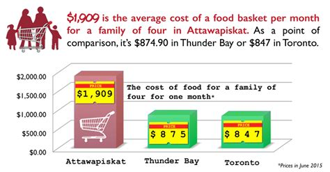 monthly cost of food average monthly food cost for 4 food