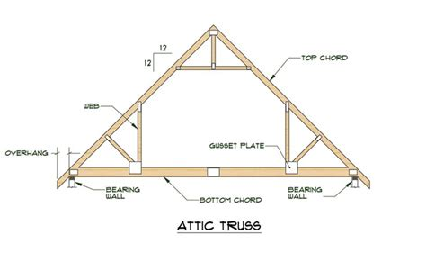 truss plates  wood gussets roof trusses