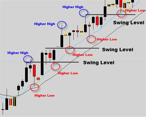 swing high swing low trading directional movement index dmi forex indicator