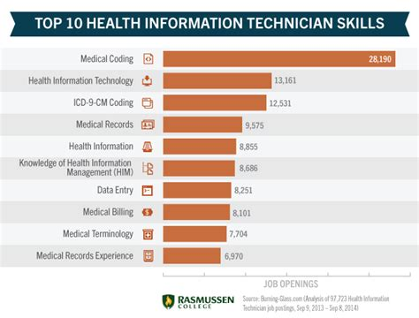Get With Technology by Exploring Health Information Technology Degree Programs