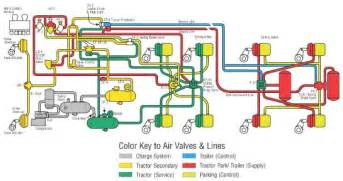 Mack Air Brake System Schematic Basic Air Brake System Schematics