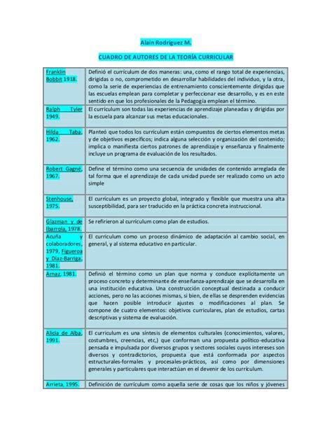 Modelo Curricular Segun Cuadro De Autores De La Teor 237 A Curricular