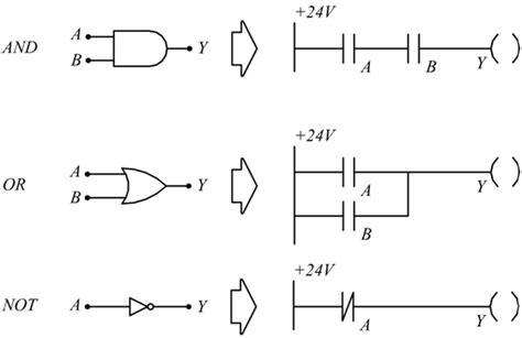 simboli porte logiche plc controllore logico programmabile
