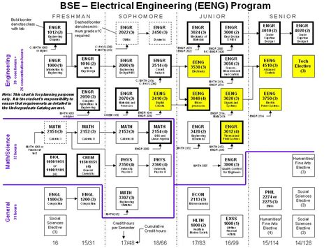 industrial engineering flowchart electrical engineering ucf 2018 dodge reviews