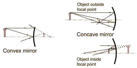 converging mirror diagram learn geometric optics by emmurphy11 memorize