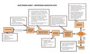 Peraturan Konstruksi Kayu Indonesia layanan ayamaru sertifikasi svlk ayamaru sertifikasi