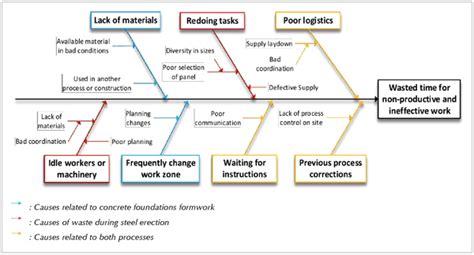 latex nomenclature tutorial fishbone diagram google scholar choice image how to