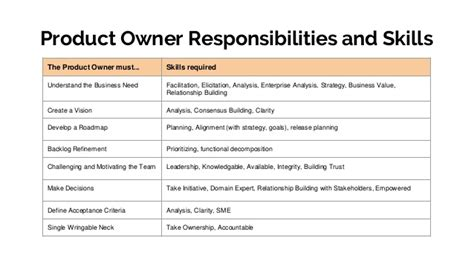 Ba Roles And Responsibilities by The Of The Ba In Agile Software Development