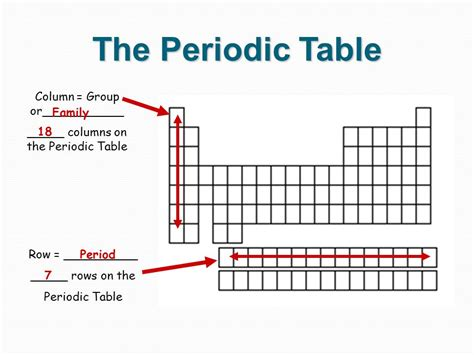 the rows of the periodic table are periodic table 187 number of rows and columns in periodic