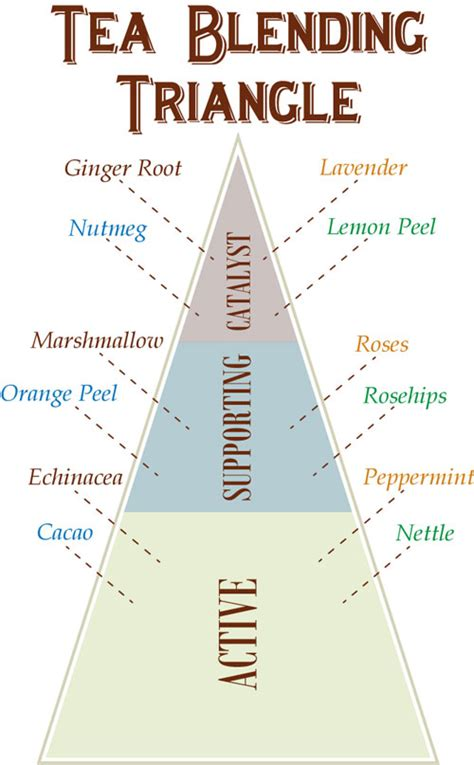 herbal tea chart www pixshark com images galleries with a bite herbal tea chart www pixshark com images galleries