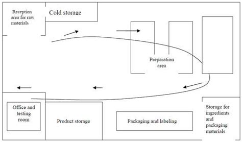 layout design meat processing plant food processing plant foodrecap