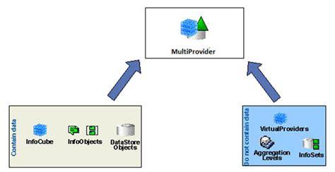 tutorialspoint union sap bw multiprovider
