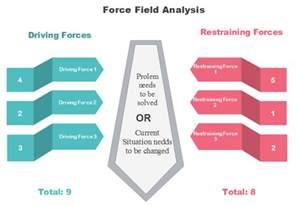 field analysis diagram template 4 amazing field analysis exles