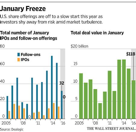 Boutique Investment Bank To Mba by Debt Rattle January 31 2016 The Automatic Earth