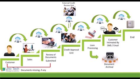 loan processing workflow demo workflow for automated loan processing
