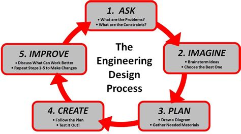design and manufacturing umn try an engineering design approach to program planning
