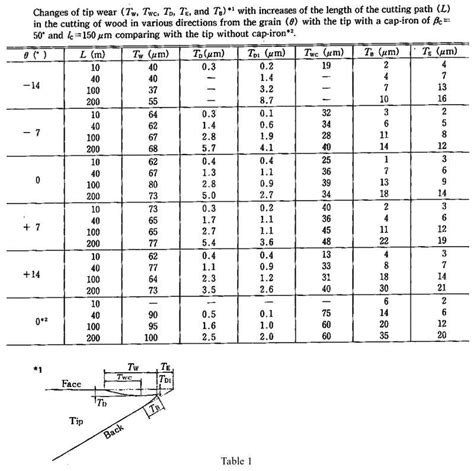 Iron Studies Table by Review Of Cap Iron Study