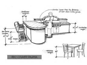 Standard heights and dimensions for outdoor kitchen design the