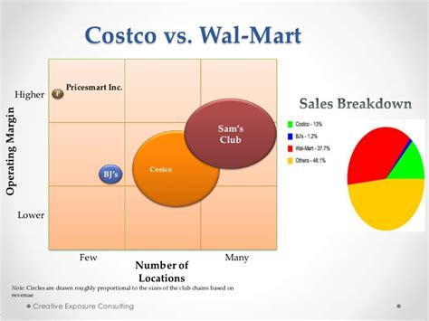 Costco Ppt Walmart Powerpoint Template 2
