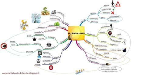 mappa concettuale sull illuminismo tutti a bordo dislessia illuminismo mappa mentale
