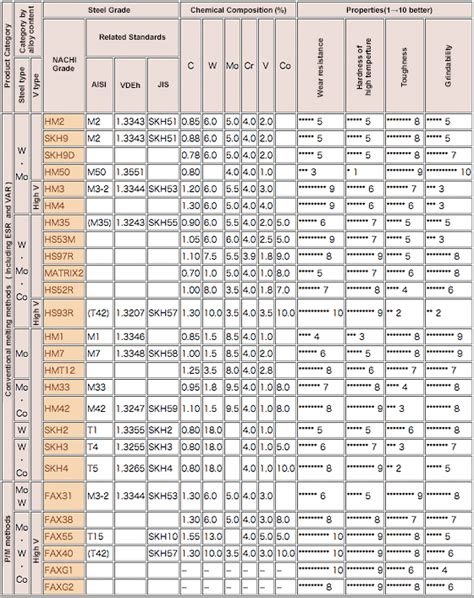 steel material properties table grade chemical composition and properties material