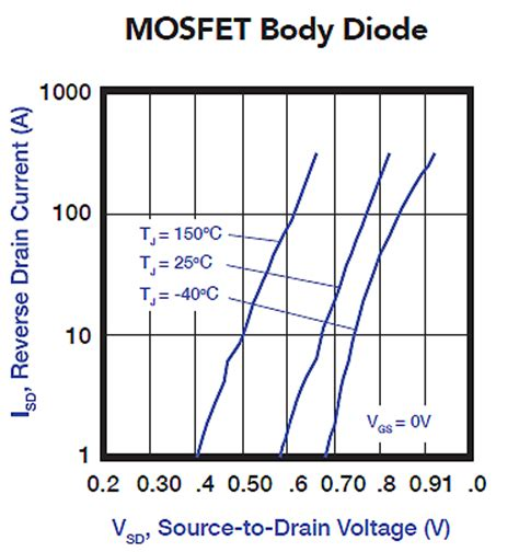 diode mosfet power converters with gan power electronic tips