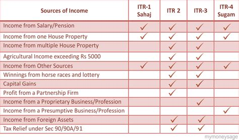 tax relief under section 90 89 section 90 of income tax act flowchart b3