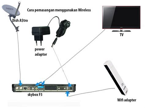 Pemasangan Wifi Indi Home skybox openbox astro murah channel cara pemasangan