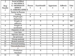 Html Table Example Successful Projects From The Application Of Six Sigma