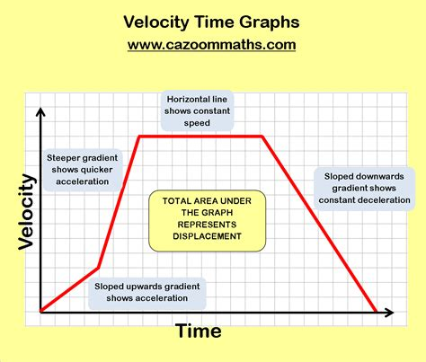 graphing velocity worksheet gcse maths speed distance time worksheet distance time