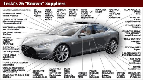 Tesla Motors Inc (NASDAQ:TSLA) Suppliers List: Who Makes A