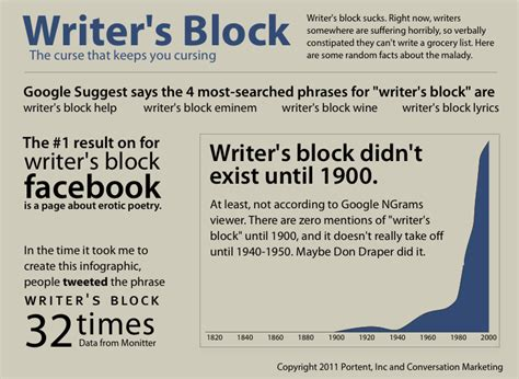 Essay Writer Block by Writer S Block An Infographic Portent