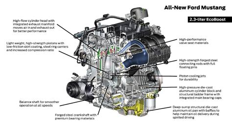 how the mustang ecoboost engine works via animations 2015 mustang forum news blog s550 gt could the 2015 mustang help revive the ford ranger in the united states the fast lane truck