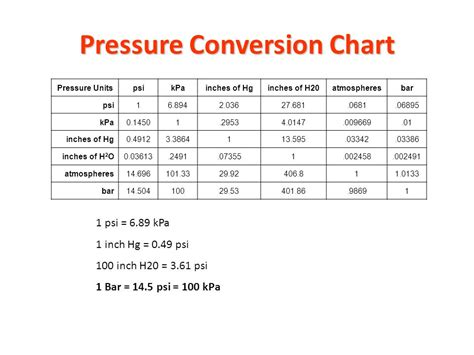 pressure conversion table pressure and pressure scales ppt