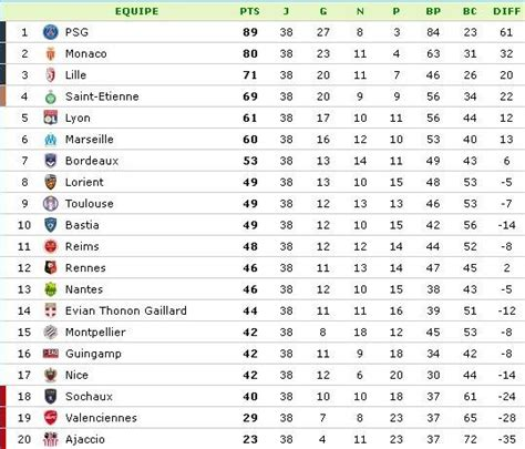 Calendrier 1 Ligue Anglaise Classement Ligue 1 Saison 2013 2014 Football Tennis