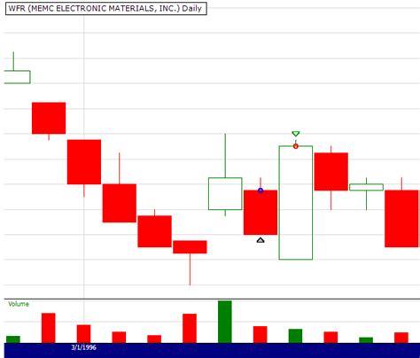 Candlestick Pattern Kicker | quantifying technical analysis profitability of the