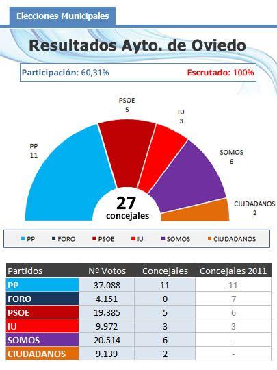 resultados de subsidio habitacional 2016 la izquierda suma m 225 s concejales que la derecha en oviedo