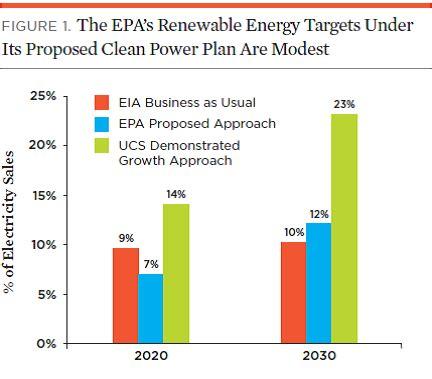 epa clean power plan epa clean power plan underestimates power of renewable