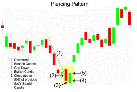 candlestick pattern quiz candlestick pattern and confirmation trading