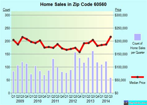 60560 zip code yorkville illinois profile homes