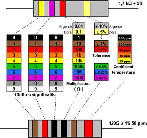 resistor code couleur r 233 sistances