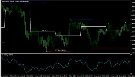 dynamic metatrader indicator forex strategies forex