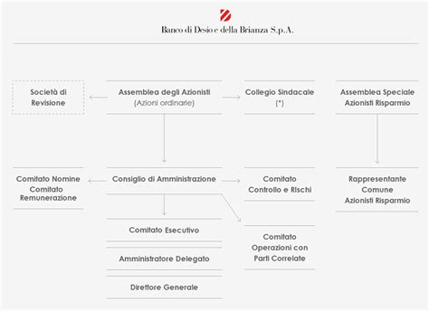 banco desio lavora con noi modello di corporate governance banco desio sito corporate