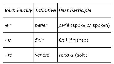 french past tense pattern past participles