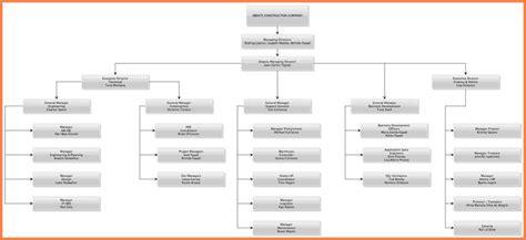organizational chart  construction company company