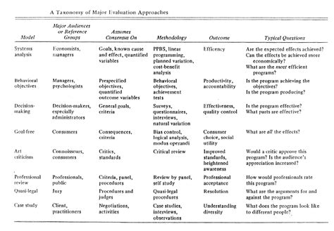 Literature Review Of Formative Assessment by Project Formative Evaluation For Free Page 51 Formtemplate