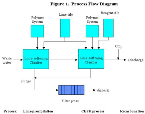 Process Of Precipitation And Its Application In Pharmacy A New Process For Sulfate Removal From Industrial Waters