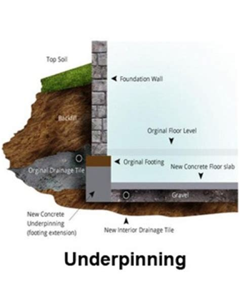 basement underpinning cost load bearing capacity archives pour concrete