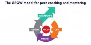 grow model for peer coaching