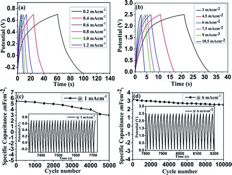 miller supercapacitors organic supercapacitor 28 images electrochemical behaviour of 1t phase mos2 electrodes in
